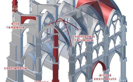Architettura arte romanica e gotica for Casa di architettura gotica