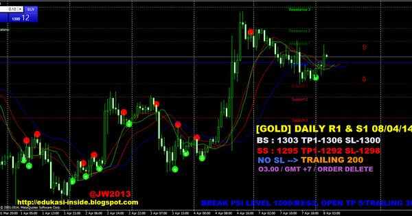 Edukasi Inside Gold Daily R1 S1 08 04 14