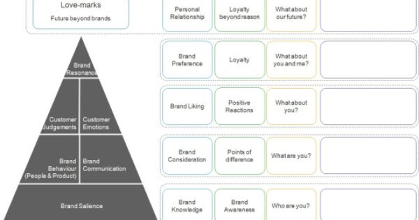 Keller S Brand Equity Model Customer Based Brand Equity Cbbe Model Brand Management Sales And Marketing Brand Guidelines