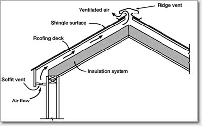 Resuscitating The Roof Providing Adequate Roof Ventilation Home Improvement Stack Exchange Blog Barn Style House Ventilation Roof