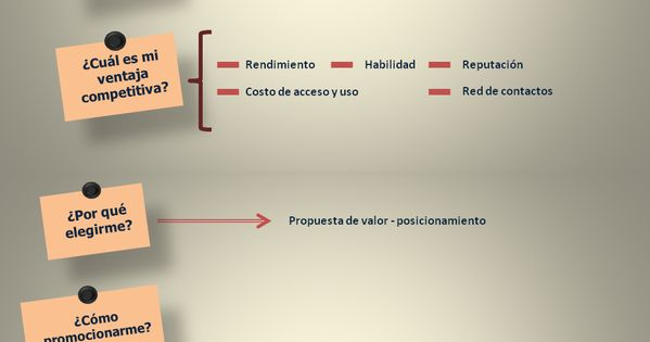 Plan de trabajo para tu marca personal infografia