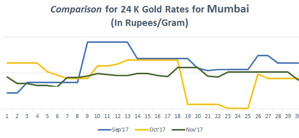 Check Out Gold Rate In Mumbai Trends For Months Of August September October And November Goldratetoday Gold Rate Today Gold Rate Today Gold Price