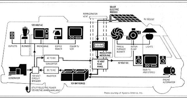 The Geo Method Rv Solar Rv Solar Power Diy Rv