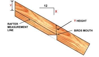 Roof Framing Learn How To Frame A Roof And Calculate Rafter Lengths Framing Construction Roof Framing Roof Trusses