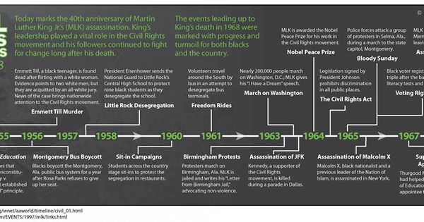 Civil Rights Progress 1954-1968 | my America | Pinterest | Civil ...