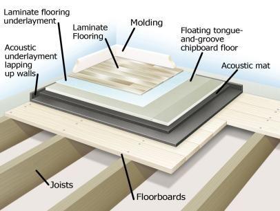 Sound Insulation Sound Proofing Home Studio Music Sound Proof Flooring
