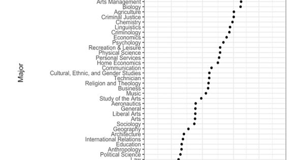 New Analysis Of History Major Data Says The Field Is At A New Low Can It Be Saved Teaching History History Major Gender Studies