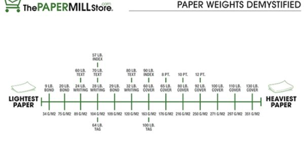 paper thickness chart Equivalent paper weight and thickness : index: points: thickness in inches thickness in millimeters: grams per the above chart is only a guide paper.