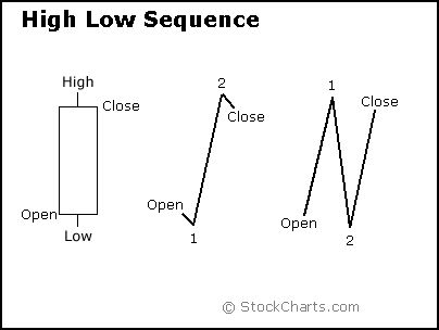 High Low Sequence Candlestick Example From Stockcharts Com