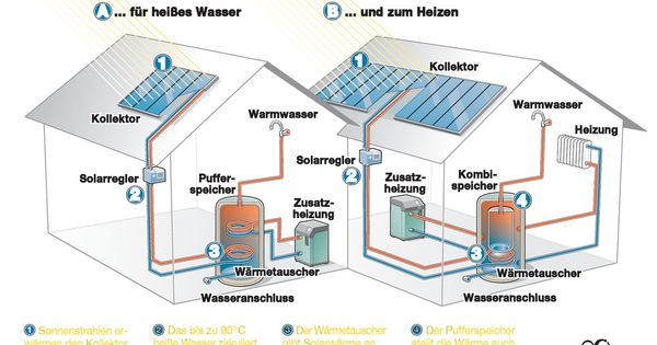 Wie Funktioniert Eine Thermische Solaranlage Photovoltaik Photovoltaikanlagen Vergleich Solaranlage Solarthermie Thermische Solaranlage Solaranlage