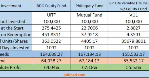 Investing 100 000 In A Mutual Fund Vs Uitf Vs Vul Earnings