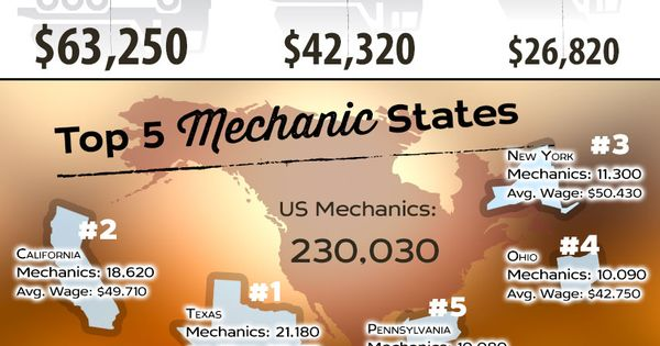 How Much Does a Diesel Mechanic Make? | Statistics: Electrical ...
