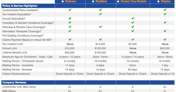 Compare pet insurance companies sidebyside using our PIQ