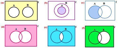 Worksheet On Venn Diagrams Math Projects Worksheets Venn Diagram