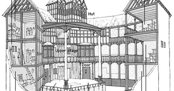 Shakespeare 39 s globe theatre squidoo londres et plus for Raumgestaltung englisch