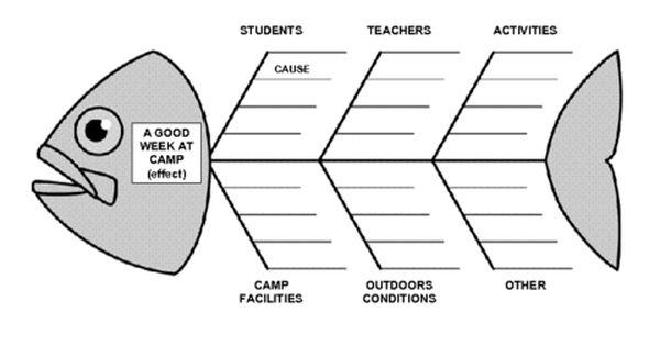 education world  fishbone diagram template