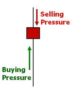 Candle Strength And Weakness Online Trading Trading Charts