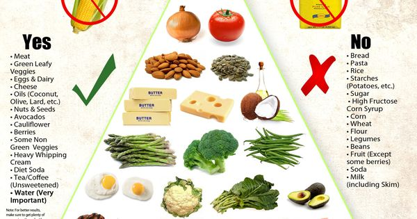 keto food pyramid | Eat, Drink, and Be Merry | Pinterest ...