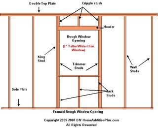 Sizing Rough Window Opening Installing Window Window Installation Wall Exterior Framing Construction