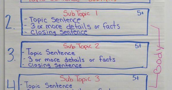 cost effective good informational essay