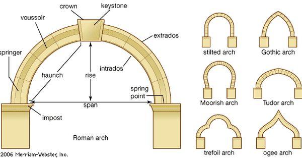 jeep door lock diagram ancient italian window diagram | architecture | pinterest ... door arch diagram #14