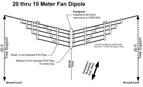 Building A Multi Band Hf Dipole Antenna Dipole Antenna Ham Radio Ham Radio Antenna