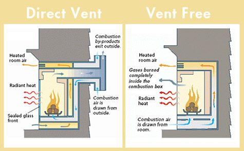 Gas Fireplace Venting Vented Gas Fireplace Gas Fireplace