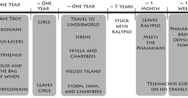 Odyssey timeline   The Odyssey   Pinterest   Timeline, Results and ...