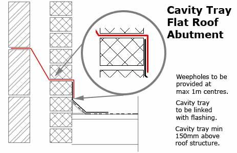 Cavity Tray Flat Roof Abutment Flat Roof Cavities Roof Structure