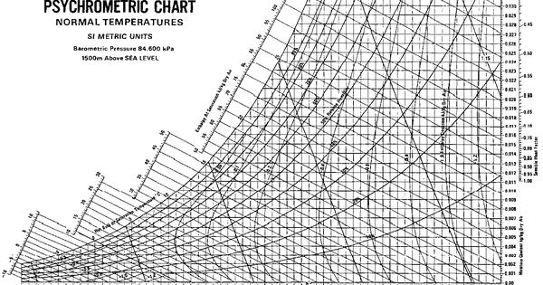 Sample Psychrometric Chart On Charts Of Temperature And Mixing