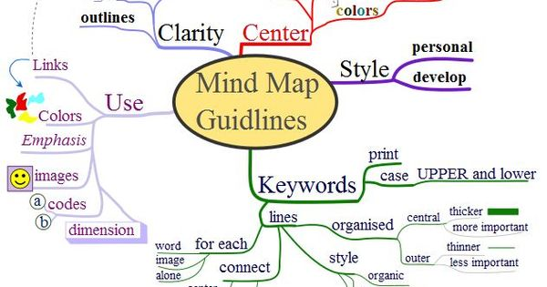 Systems Thinking Tools: the mind map | John Gerber | Grab ...