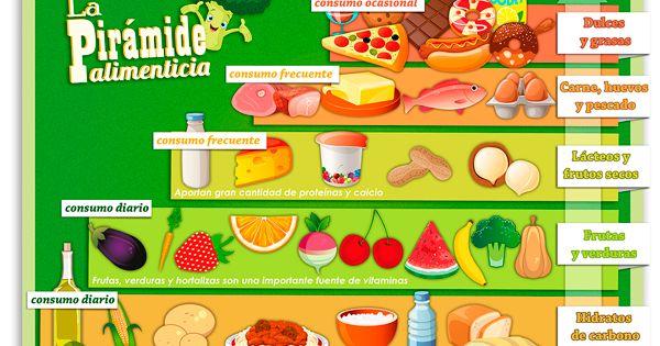 La alimentaci n ha de ser variada y seguir la pir mide - Piramide alimentaria para ninos ...