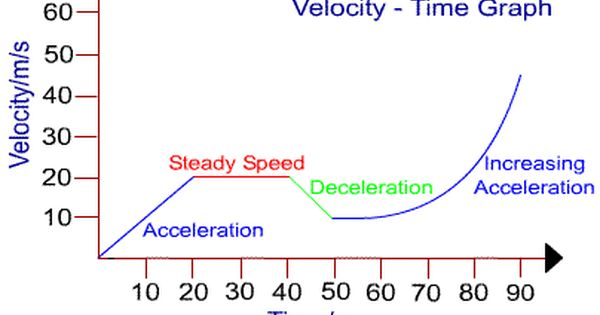 Position Vs Time Graph Acceleration Graphing Motion Graphs Science Anchor Charts
