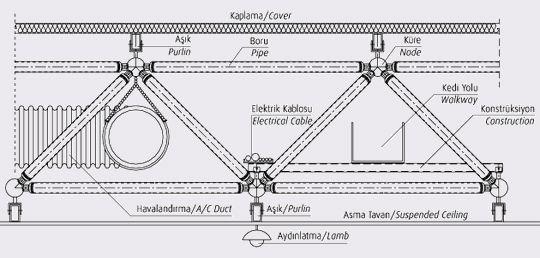 Space Frame Systems Uzay Cati Tasarim Mimari
