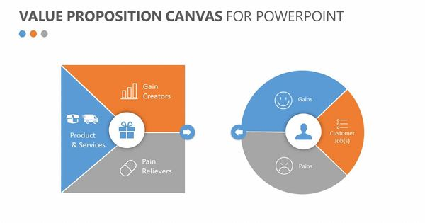Value Proposition Canvas For Powerpoint Related Templates Brain Powerpoint Graphic Internal Au Value Proposition Canvas Value Proposition Business Model Canvas