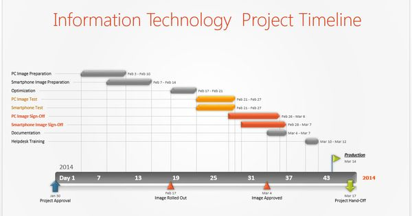information technology project timeline or it timeline template is a gantt styled powerpoint