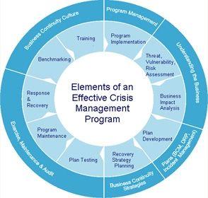 Business Continuity Plan Crisis Management Plan Business Continuity Planning Business Continuity Risk Management Strategies