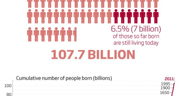 The total number of people who've been born… ever.