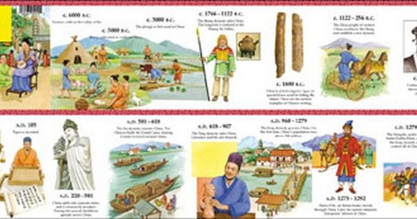 Ancient China Timeline Poster Teachers Bazaar Ancient China History Ancient