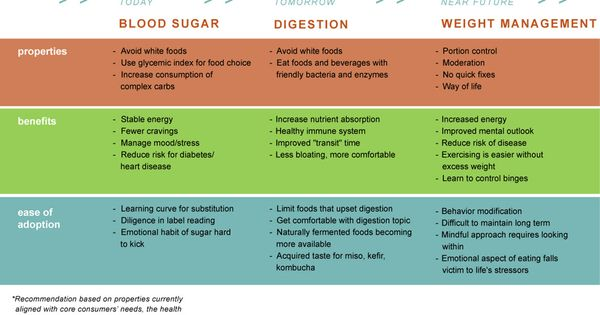 glycemic index food list printable
