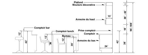 hauteur comptoir cuisine mesures importantes design interieur pinterest kitchens. Black Bedroom Furniture Sets. Home Design Ideas