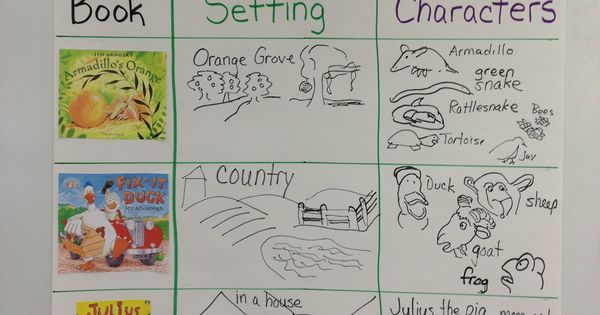 Character and setting anchor chart in kindergarten ...