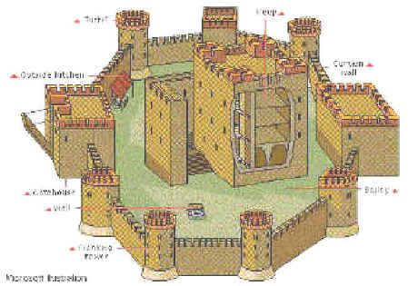 Stone Keep Castles Historyonthenet For The Boys