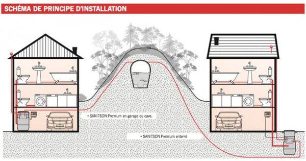 evacuation-eaux-usees-pompe-relevage Construction seyssel