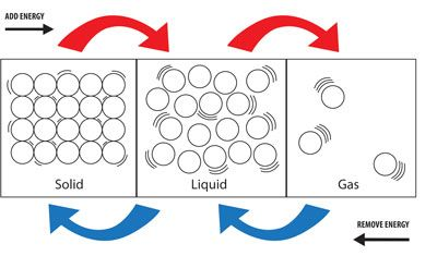 This Diagram Shows That As Energy Is Added To Matter In The Form Of Heat Solids Become Liquids And States Of Matter Kinetic Theory States Of Matter Worksheet