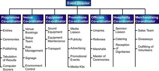Event Management Structure Of An Event Management Team Event Management Event Planning Tips Event