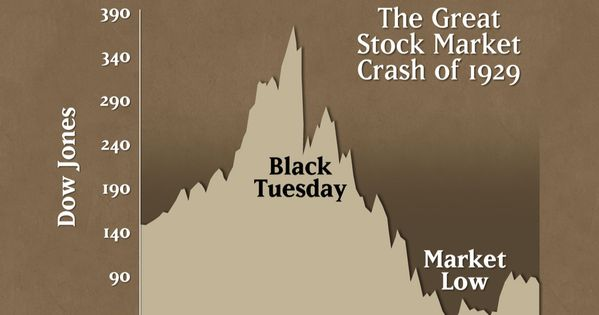 the stock market crashes of 1929 and 1987 However, the worst day in market history didn't occur in the 1929 crash, but in more modern times on oct 19, 1987 when the dow dropped over 500 points and the trading systems were overwhelmed with volume.