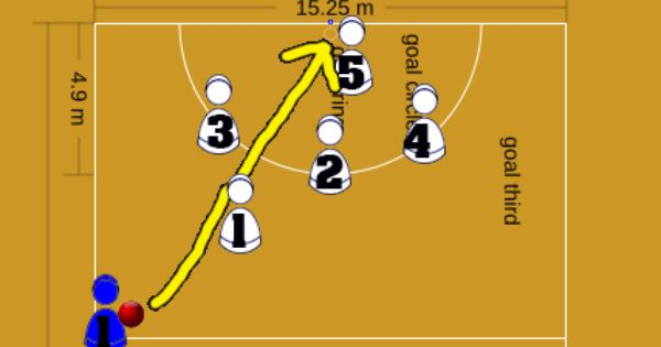 Netball Attacking Drill Diagram   Netball   is   Fun ...