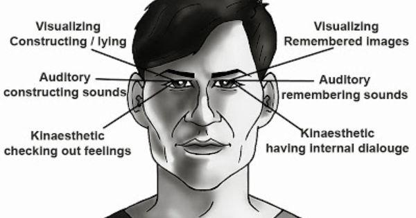 Eye Accessing Cue Chart Rebellions