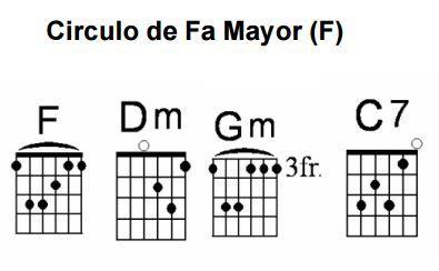 Círculo De Fa Mayor Acordes De Guitarra Guitarras Guitarra Acustica